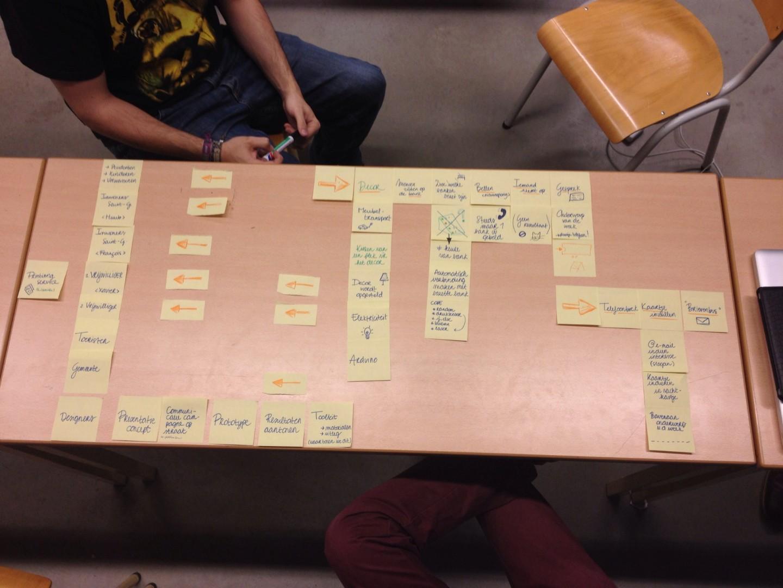 Telebanque - Brainstormen.